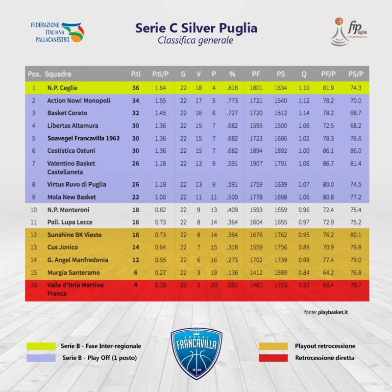Calendario Eventi Ostuni 2020.Playbasket It Puglia C Silver Maschile Puglia 2019 2020