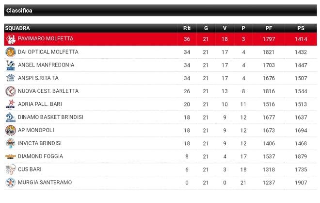 La Pavimaro vince a Taranto e conquista la vetta, passi avanti in ottica playoff per le 2 brindisine