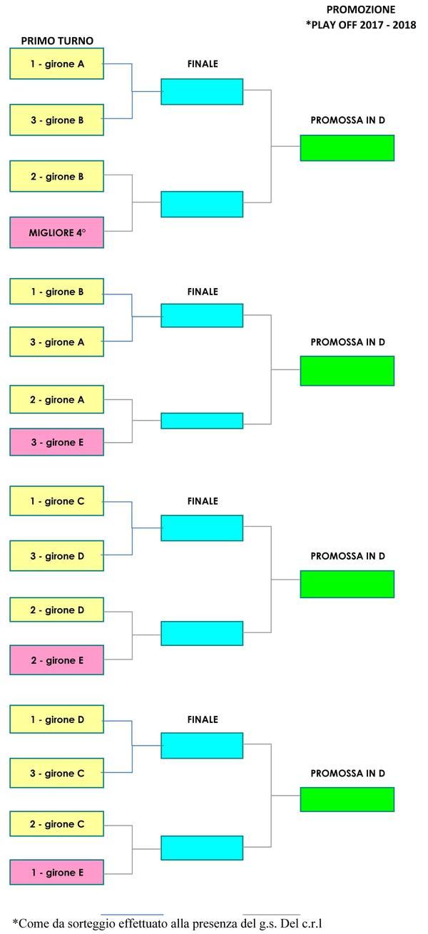 Finita La Seconda Fase Ecco Le Magnifiche 16 Che Si Scontreranno Per Promozione In Serie D