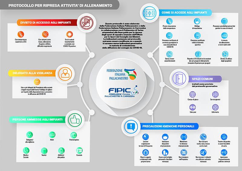 Protocollo per la ripresa delle competizioni non professionistiche del 27 agosto 2020